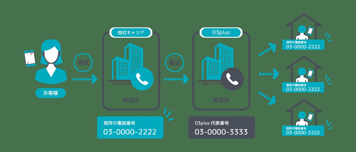 会社の固定電話番号を03plusに転送させるイメージ